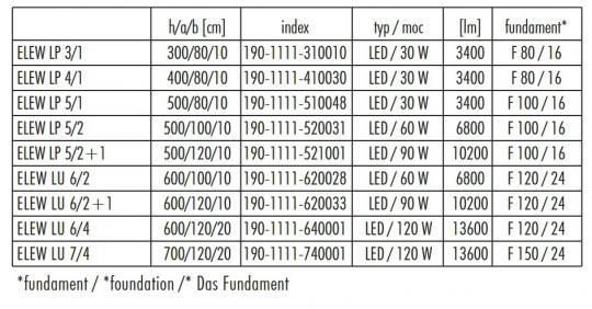 ELEW LP 3-7m Latarnia Parkowa dane techniczne