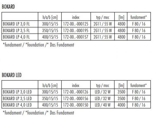 BOKARD LP 3-4m Latarnia Parkowa dane techniczne