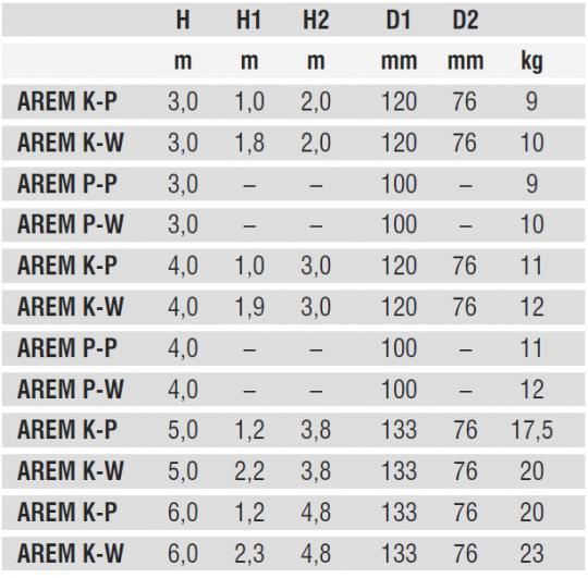 AREM parametry techniczne